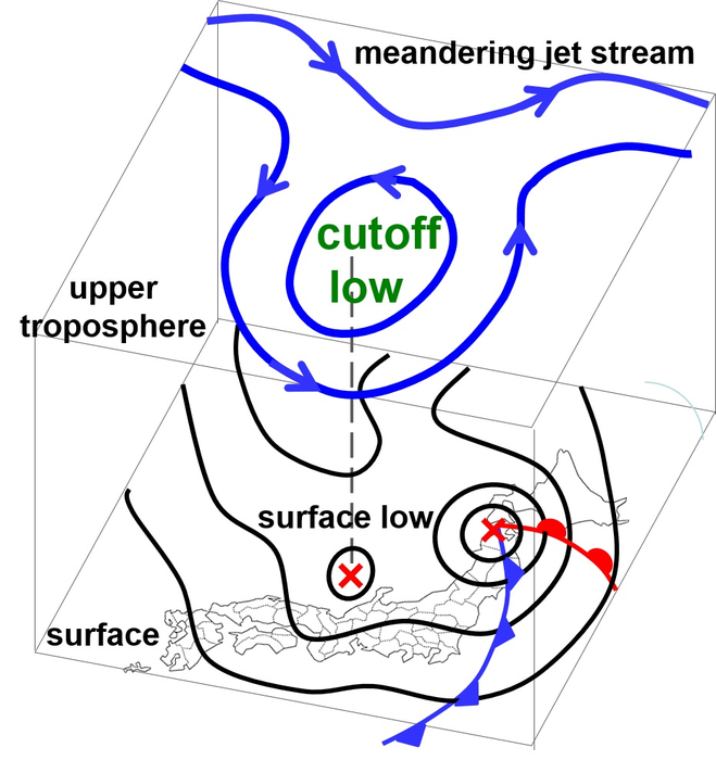 Schematic illustration of possible features related to cutoff low phase showing meandering jet stream, falling pressure, precipitation, showers, clouds rising, clearing skies: a depiction relationship between upper troposphere and surface - Halonusa/Niigata University