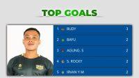 Top Scorrer Liga 2 Indonesia 2021 (Instagram @liga2indonesia)